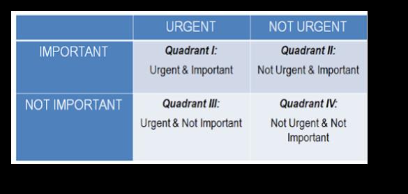 Time Management Matrix, A Table Showing Urgent Important, Urgent Not Important, Not Urgent Important, and Not Urgent Not Important